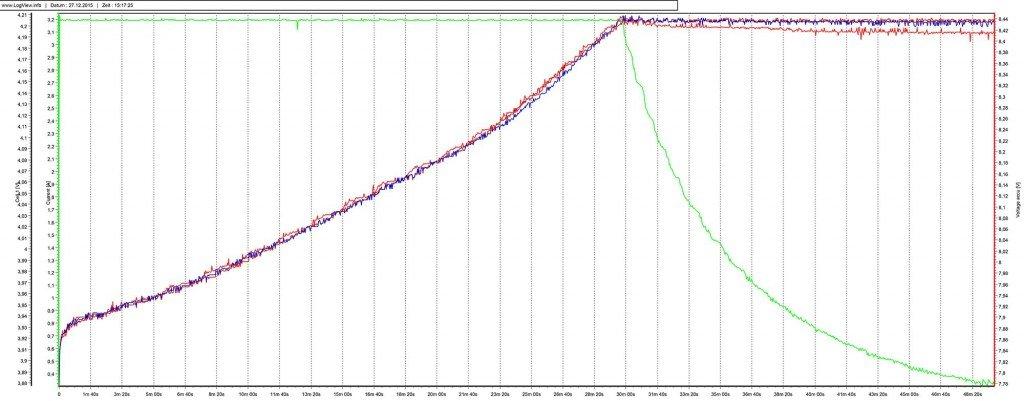 Dymond LC-3200 Lipo 1C Ladung Diagramm