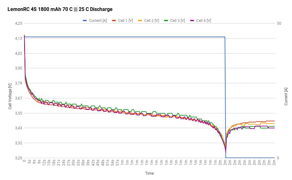 LemonRC 4S 1800 mAh 70 C - 25C Discharge