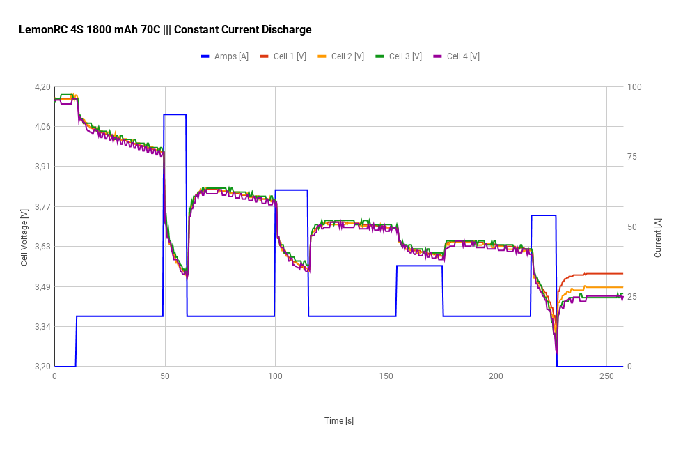 LemonRC 4S 1800 mAh 70 C - Constant Current Discharge