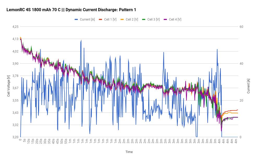 LemonRC 4S 1800 mAh 70 C - Dynamic Current 1 Discharge