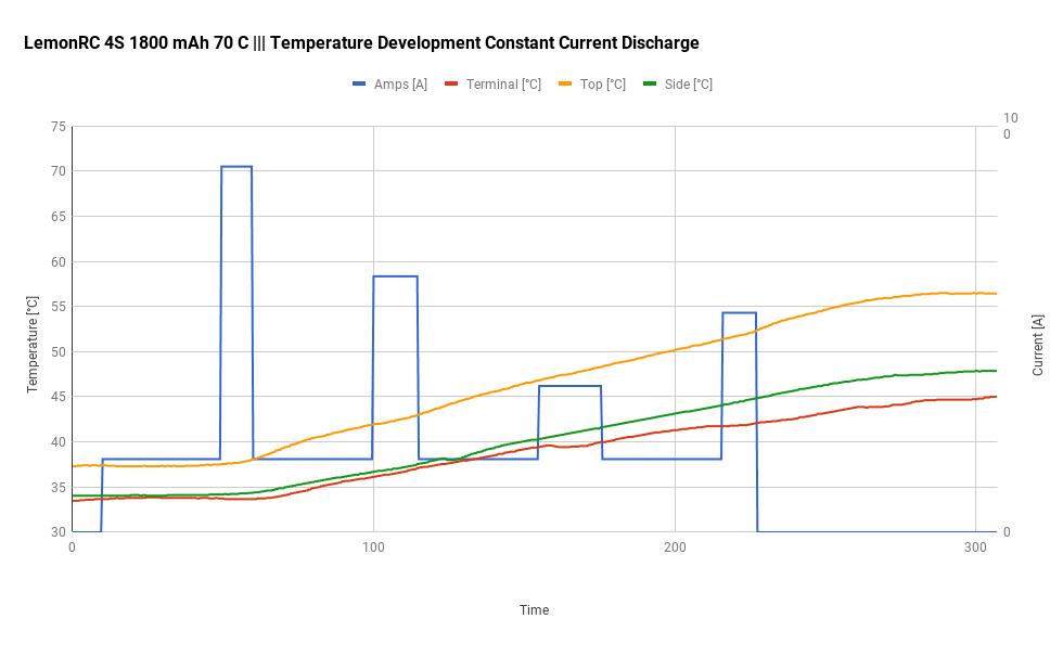 LemonRC 4S 1800 mAh 70 C - Temperature Development