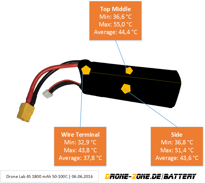 Temperature Development DroneLab 4S 1800 mAh 50-100 C