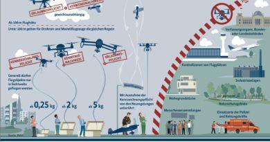 BMVI Drohnenverordnung 2017 Infografik Image Source BMVI