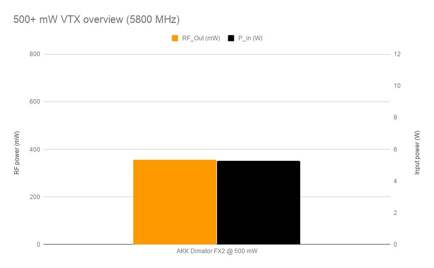 500+ mW VTX overview (5800 MHz)