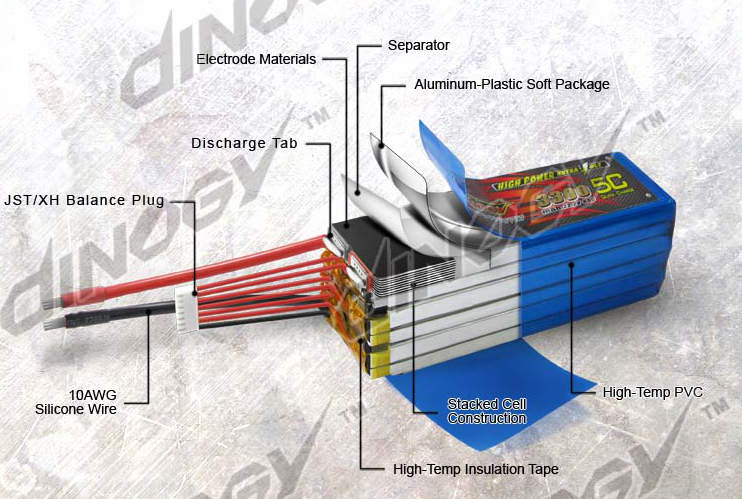 Dinogy Internal Li-Po Structure