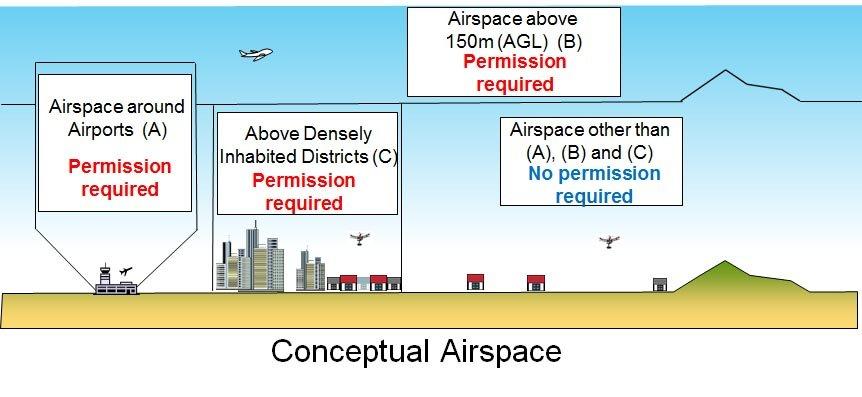 Japanischer Luftraum für Drohnen schematisch eingeteilt