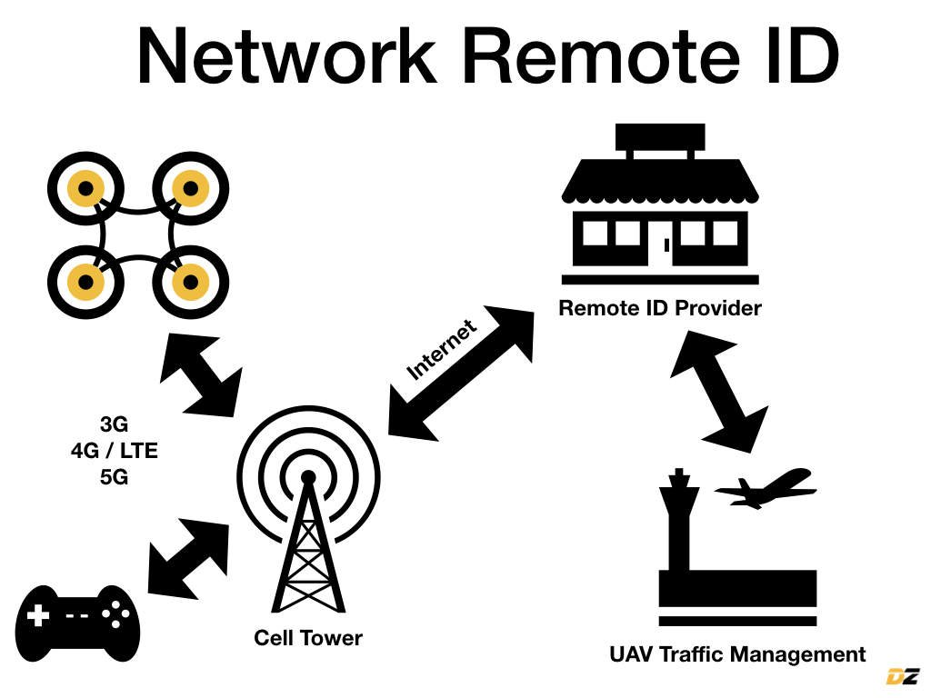 Network Remot ID erklärt