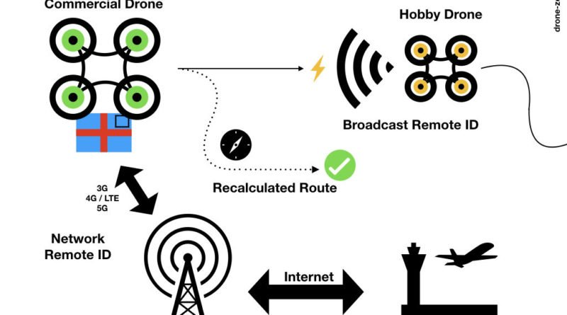 Hybrid Remote ID Scenario