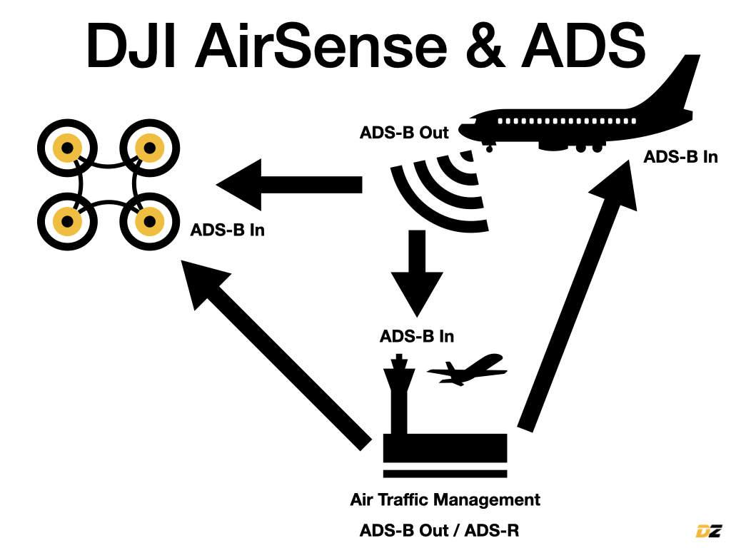 DJI AirSense und ADS erklärt