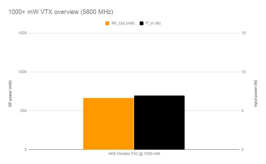 1000-mW-VTX-overview-5800-MHz