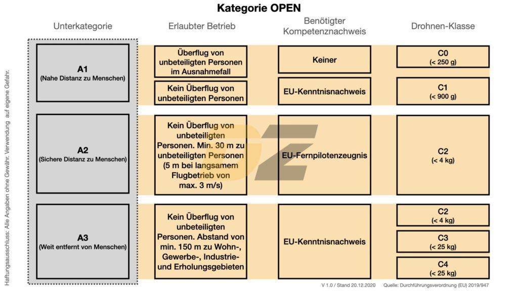 EU-Drohnengesetz Übersicht Kategorie OFFEN