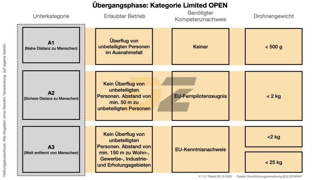 EU-Drohnengesetz Übersicht Kategorie Übergangsphase LIMITED OFFEN