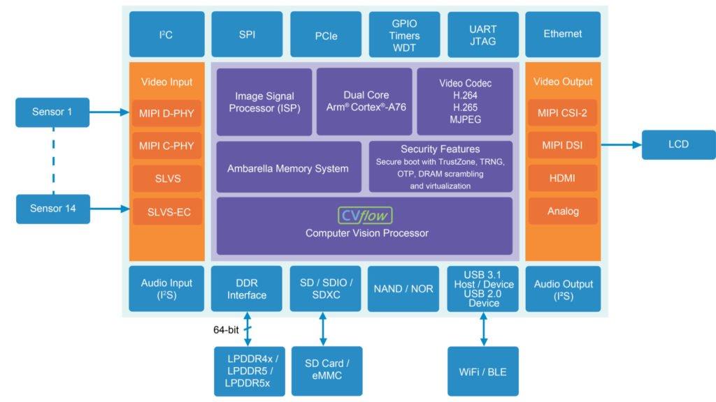 Ambarelle CV5 SoC Blockdiagramm